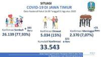 Update Corona di Jawa Timur